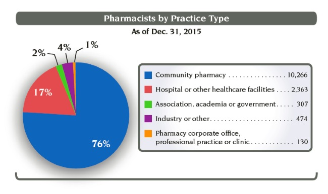 outlook on pharmacist salaries in ontario pharmacists first